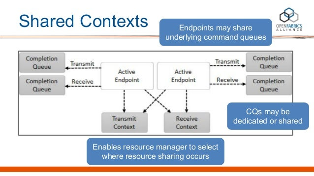 Shared Contexts Endpoints may share underlying command queues Enables resource manager to select where resource sharing oc...