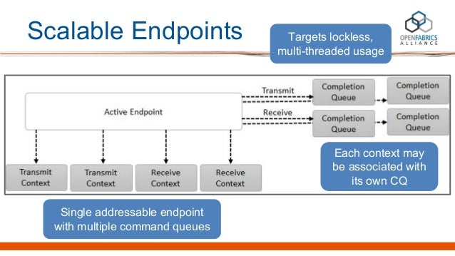 Scalable Endpoints Single addressable endpoint with multiple command queues Each context may be associated with its own CQ...