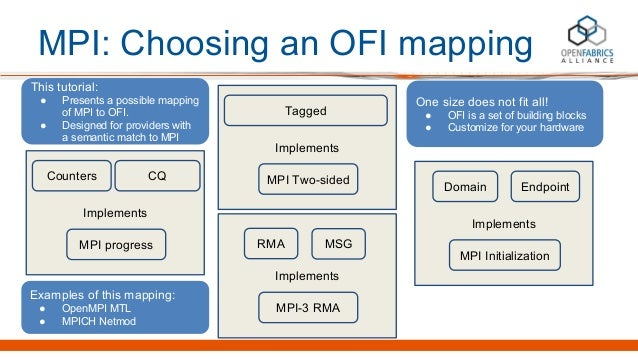 MPI: Choosing an OFI mapping Implements Counters CQ MPI progress Implements Domain MPI Initialization Endpoint One size do...