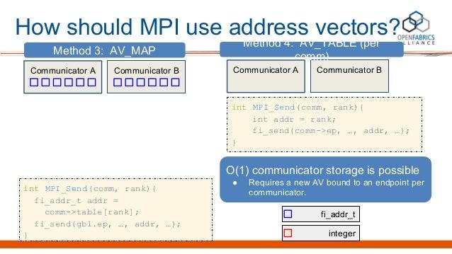 How should MPI use address vectors? Communicator A Communicator B Method 3: AV_MAP int MPI_Send(comm, rank){ fi_addr_t add...