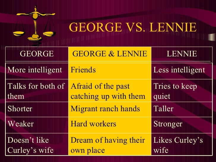 of mice and men powerpoint george vs lennie