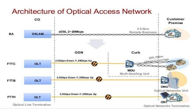 Basics of Optical Network Architecture, PON & GPON