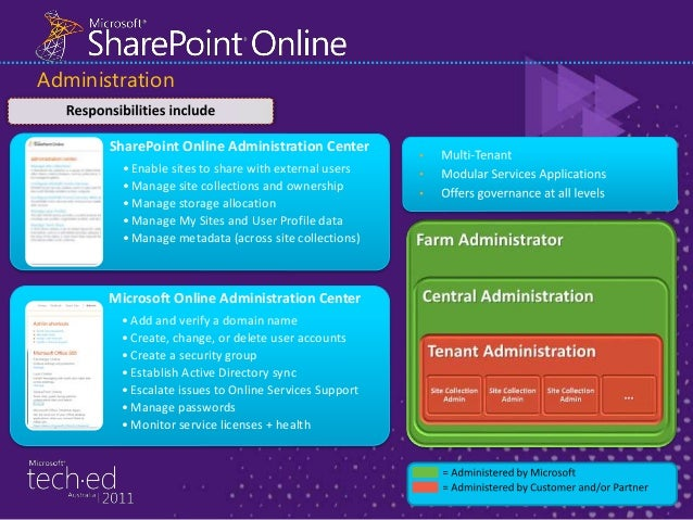 DEMO - Setting up SharePoint Online - Public Facing WebSite OFS201 Building Office 365 Solutions with Azure COS-OFC307 Exp...
