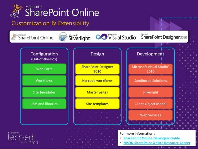 The complete Microsoft® Office experience with services integration in Office 365 The Best Productivity Experience across ...