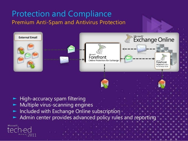 Protection and Compliance Native Exchange Archiving ► Allows easy migration to a managed archive solution ► User experienc...