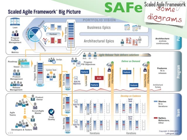 some  diagrams SAFeScaled Agile Framework