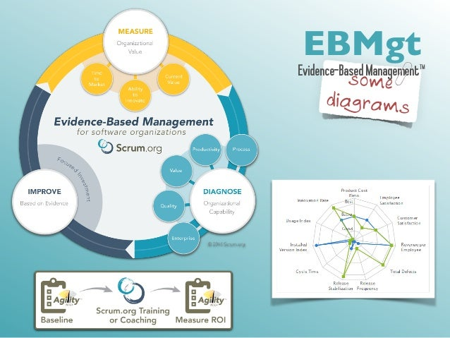 EBMgt  Evidence-Based Management™  some  diagrams