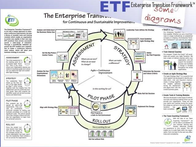 some  diagrams ETFEnterprise Transition Framework™