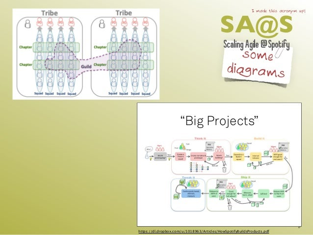 "SA@S I made this acronym up!  Scaling Agile @ Spotify  some  diagrams  ""Big Projects""  57  https://dl.dropbox.com/u/101896..."