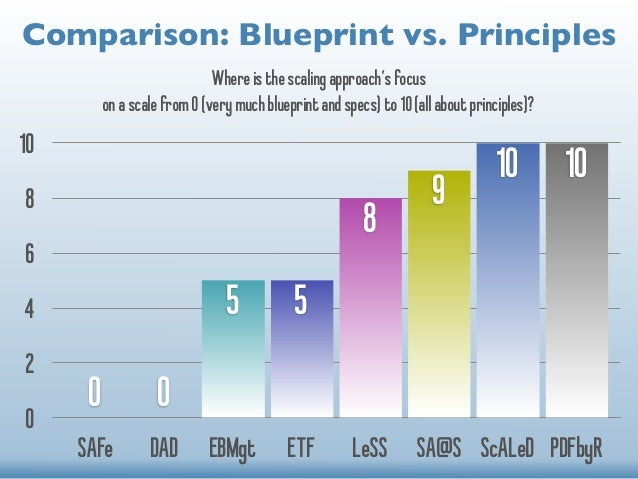 Comparison: Blueprint vs. Principles  Where is the scaling approach's focus  on a scale from 0 (very much blueprint and sp...