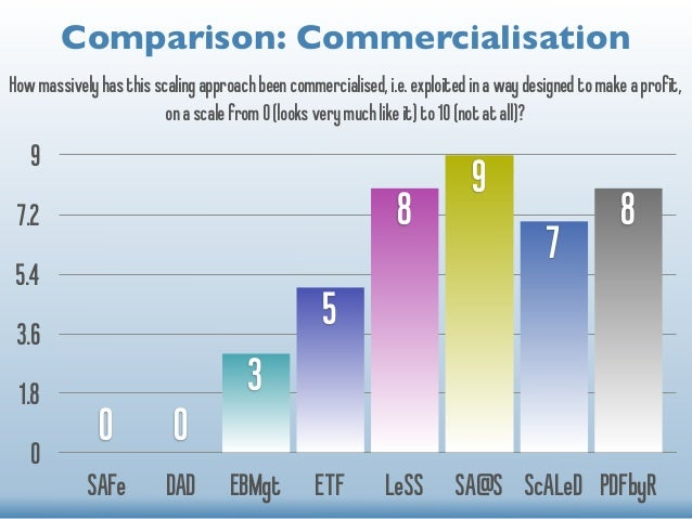 Comparison: Commercialisation  How massively has this scaling approach been commercialised, i.e. exploited in a way design...