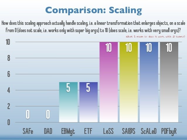Comparison: Scaling  How does this scaling approach actually handle scaling, i.e. a linear transformation that enlarges ob...