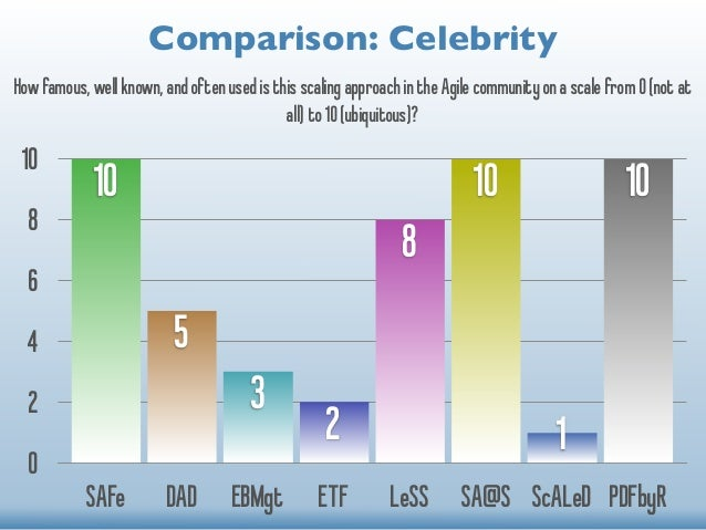 Comparison: Celebrity  How famous, well known, and often used is this scaling approach in the Agile community on a scale f...