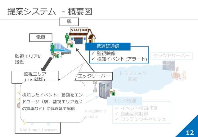 12 提案システム - 概要図 監視エリアに 接近 Video segments Sensor data Control message エッジサーバー Multi-modal sensors Camera 監視エリア (e.g.,踏切) 電車...