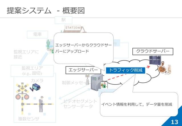 13 提案システム - 概要図 監視エリアに 接近 ビデオセグメント センサーデータ 制御メッセージ エッジサーバー 複数センサ カメラ 監視エリア (e.g., 踏切) 電車 クラウドサーバー 駅 Low latency delivery ...