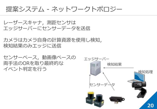 20 提案システム - ネットワークトポロジー エッジサーバー 検知処理 検知結果 センサーデータ レーザースキャナ,測距センサは エッジサーバーにセンサーデータを送信 カメラはカメラ自身の計算資源を使用し検知, 検知結果のみエッジに送信 セン...
