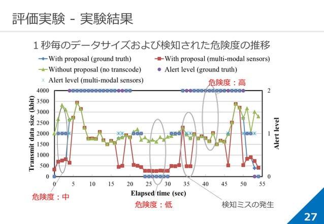 27 評価実験 - 実験結果 1秒毎のデータサイズおよび検知された危険度の推移 危険度:中 危険度:低 危険度:高 検知ミスの発生