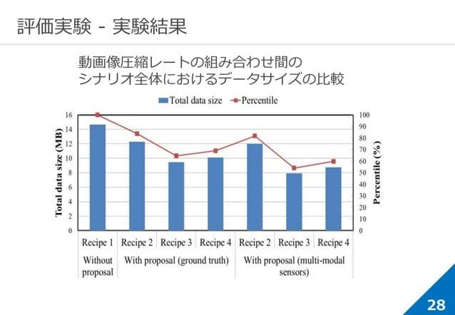 28 評価実験 - 実験結果 結果 グラフ2 動画像圧縮レートの組み合わせ間の シナリオ全体におけるデータサイズの比較
