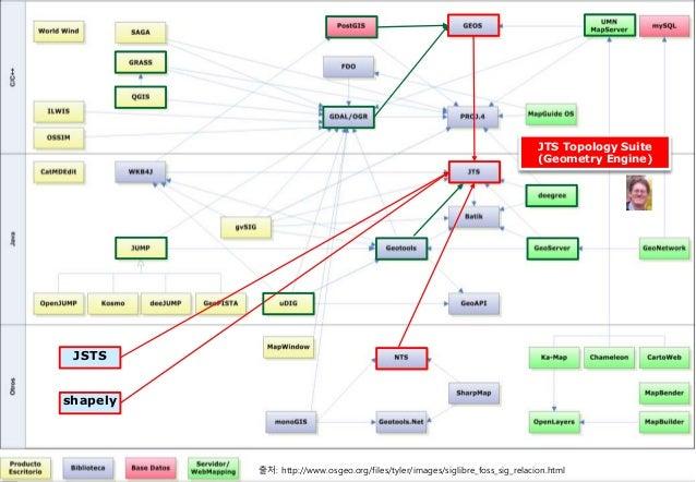 [제86회 Open Technet]OGC 표준 기반의 공간자료 분석과 시각화 기술 개발 Slide 3