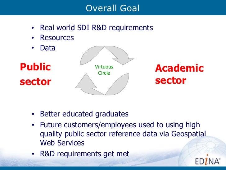 Overall Goal <ul><li>Public  </li></ul><ul><li>sector </li></ul>Academic sector <ul><li>Real world SDI R&D requirements </...