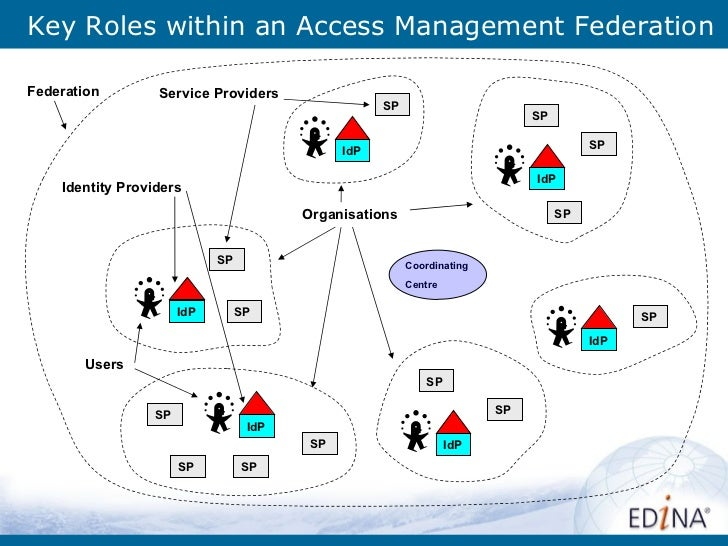Key Roles within an Access Management Federation SP SP SP SP SP SP SP SP SP SP SP Coordinating Centre Federation Service P...