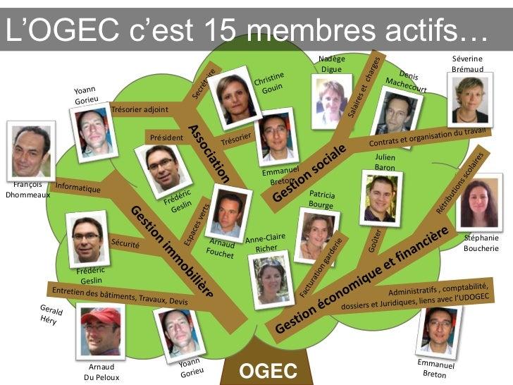 L'OGEC c'est 15 membres actifs…                                                 Nadège   Séverine                         ...