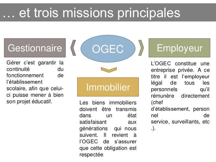 … et trois missions principalesGestionnaire                     OGEC                    EmployeurGérer c'est garantir la  ...