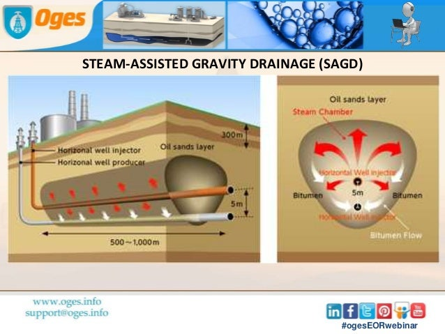 """steam assisted gravity drainage They include hydraulic fracturing (""""fracking"""") and horizontal drilling, in the case of  shale gas and shale oil, and steam assisted gravity drainage."""