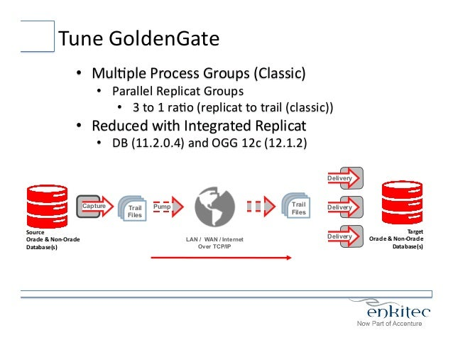 oracle golden gate architecture pdf