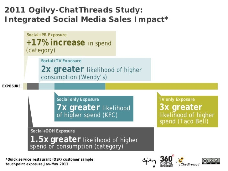2011 Ogilvy-ChatThreads Study:Integrated Social Media Sales Impact*            Social+PR Exposure           +17% increase ...