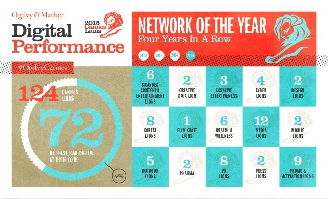 Digital Performance NetworkoftheYearFour Years In A Row 72of these had digital at their core 124Cannes Lions 58% 6 Branded...