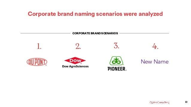 Corporate brand naming scenarios were analyzed 1. 2. 3. 4. New Name 10 CORPORATE BRAND SCENARIOS