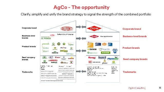 Corporate brand Business-level brands Product brands Trademarks Seed company brands AgCo - The opportunity Clarify, simpli...