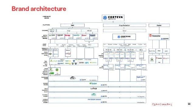 22 Brand architecture
