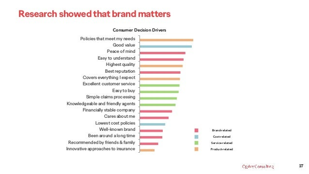 27 Research showed that brand matters Consumer Decision Drivers Innovative approaches to insurance Recommended by friends ...