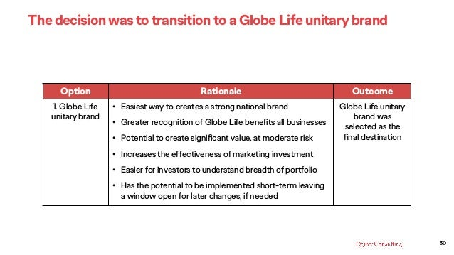 30 Option Rationale Outcome 1. Globe Life unitary brand • Easiest way to creates a strong national brand • Greater recogni...