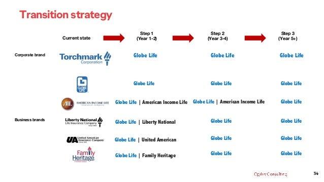 34 Current state Corporate brand Business brands Step 1 (Year 1-2) Globe Life | Liberty National Globe Life | United Ameri...