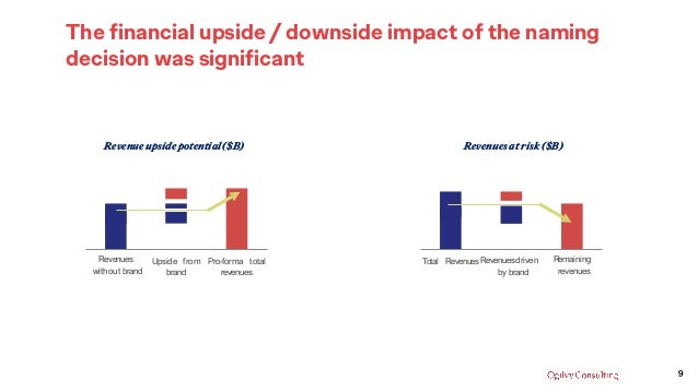 The financial upside / downside impact of the naming decision was significant Revenues without brand Upside from brand Pro...