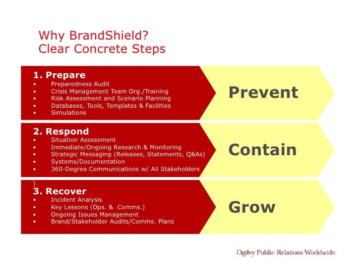 Why BrandShield?     Clear Concrete Steps  1. Prepare •     Preparedness Audit • •       Crisis Management Team Org./Train...