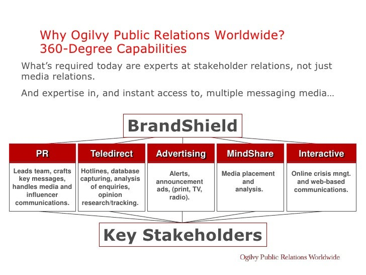Why Ogilvy Public Relations Worldwide?         360-Degree Capabilities   What's required today are experts at stakeholder ...
