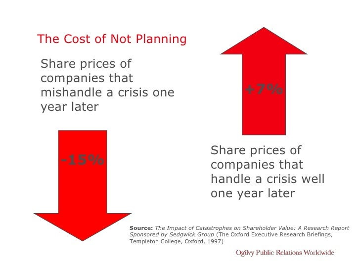 The Cost of Not Planning  Share prices of companies that mishandle a crisis one                              +7% year late...