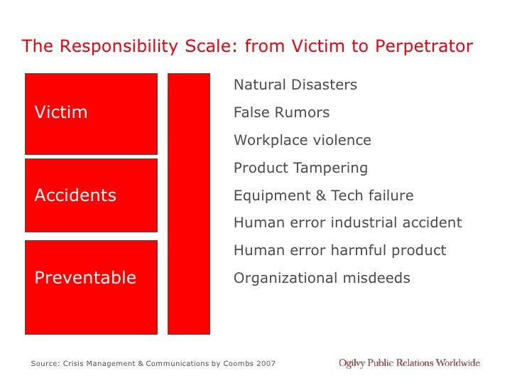 The Responsibility Scale: from Victim to Perpetrator                                                  Natural Disasters  V...