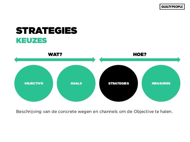 Webshop in 360 dagen (2): businessplan en internetstrategie