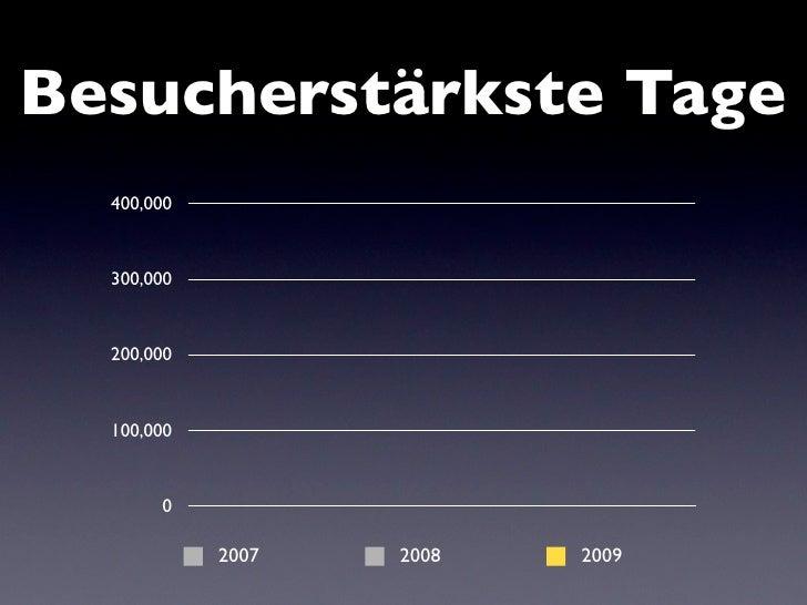 Besucherstärkste Tage   400,000      300,000                     273,089                      197,799   200,000      100,0...