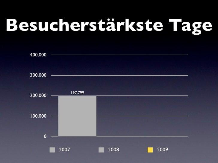 Besucherstärkste Tage   400,000                                         348,046     300,000                     273,089   ...