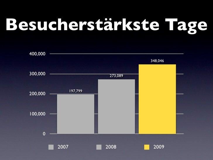 Neuer Besucherrekord!    • 348.046 Besucher   • 333 Besucher pro Minute   • Plus von 27 Prozent   • Erreicht am 27.12.2008