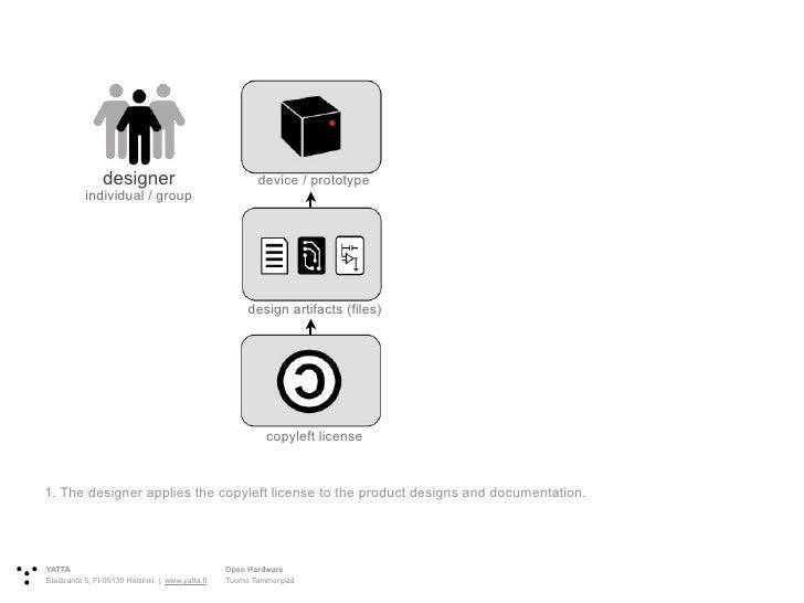 designer                                device / prototype            individual / group                                  ...