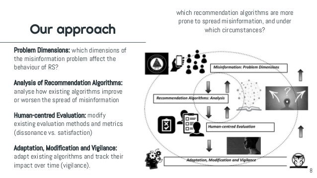 Our approach Problem Dimensions: which dimensions of the misinformation problem affect the behaviour of RS? Analysis of Re...