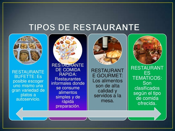 Apwrtura de un restaurante for Como disenar un restaurante