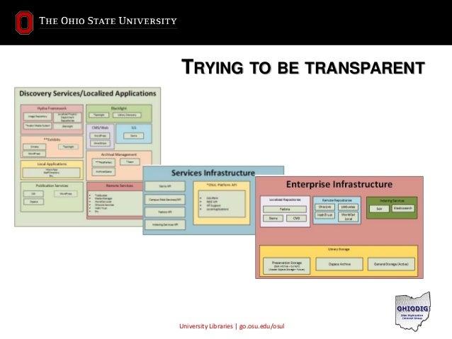 University Libraries | go.osu.edu/osul TRYING TO BE TRANSPARENT  University Libraries